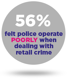 56% felt police operate POORLY when dealing with retail crime